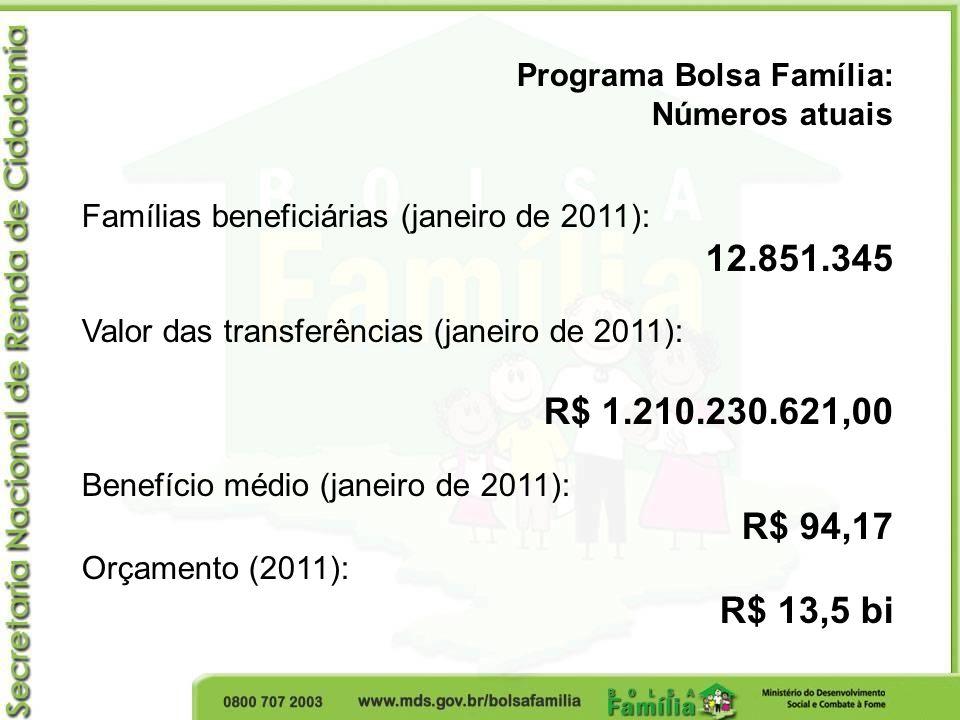 Programa Bolsa Família: Números atuais Famílias beneficiárias (janeiro de 2011): 12.851.345 Valor das transferências (janeiro de 2011): R$ 1.210.230.6