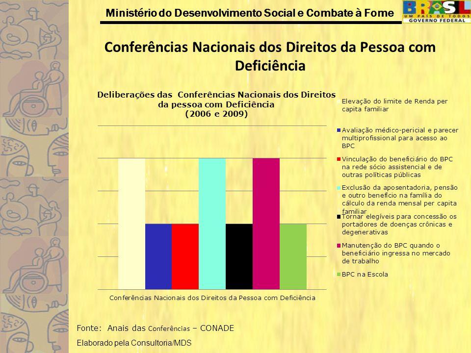 Ministério do Desenvolvimento Social e Combate à Fome Conferências Nacionais dos Direitos da Pessoa com Deficiência Fonte: Anais das Conferências – CO