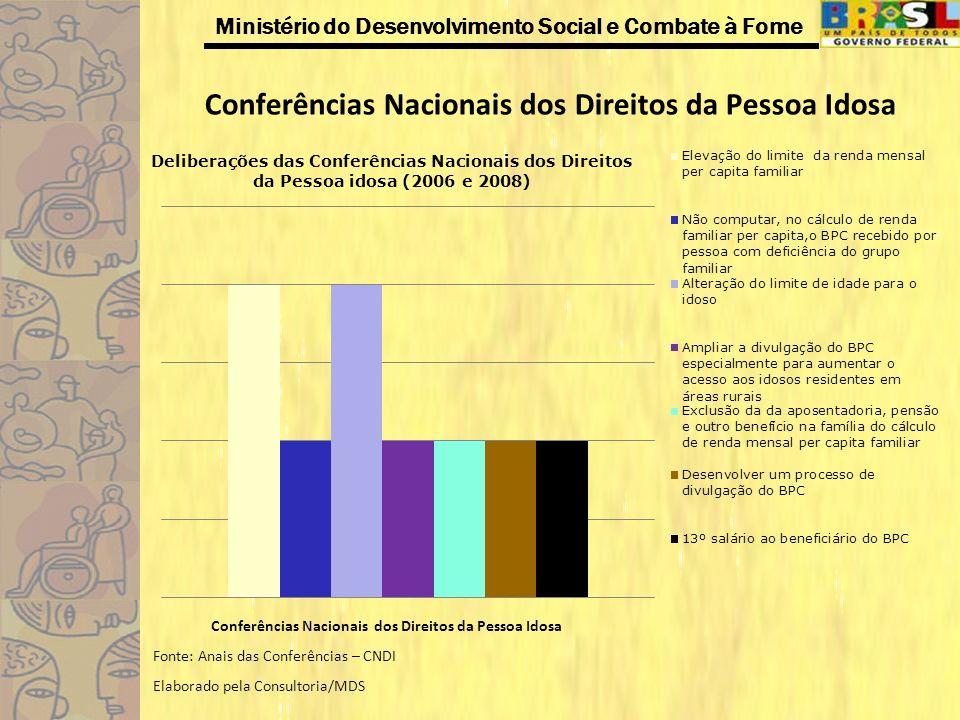 Ministério do Desenvolvimento Social e Combate à Fome Conferências Nacionais dos Direitos da Pessoa Idosa Fonte: Anais das Conferências – CNDI Elabora