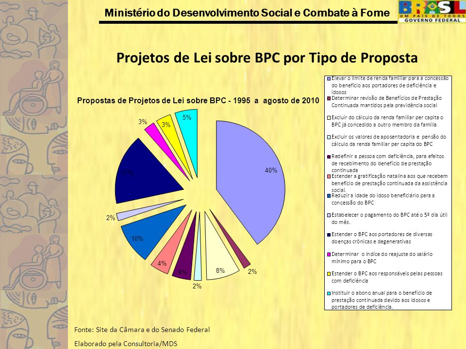 Ministério do Desenvolvimento Social e Combate à Fome Projetos de Lei sobre BPC por Tipo de Proposta Fonte: Site da Câmara e do Senado Federal Elabora