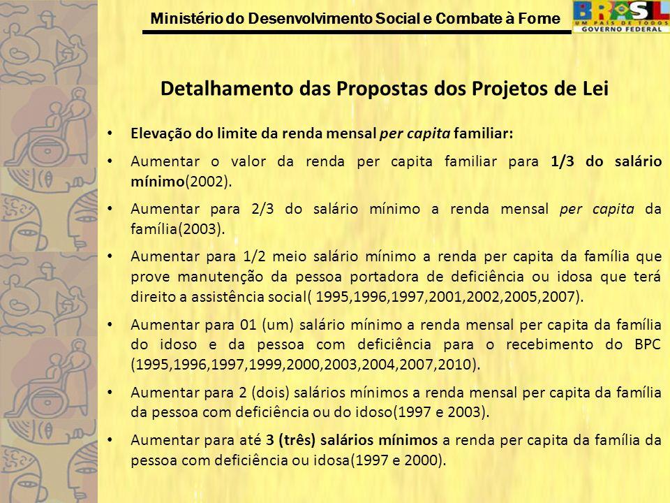 Ministério do Desenvolvimento Social e Combate à Fome Detalhamento das Propostas dos Projetos de Lei Elevação do limite da renda mensal per capita fam