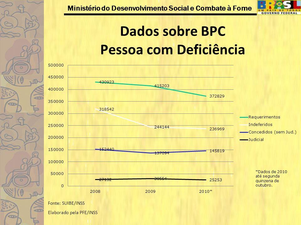 Ministério do Desenvolvimento Social e Combate à Fome Dados sobre BPC Pessoa com Deficiência Fonte: SUIBE/INSS Elaborado pela PFE/INSS