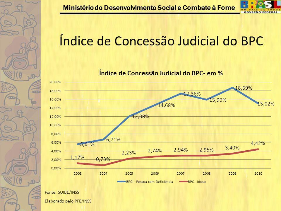 Ministério do Desenvolvimento Social e Combate à Fome Índice de Concessão Judicial do BPC Fonte: SUIBE/INSS Elaborado pelo PFE/INSS