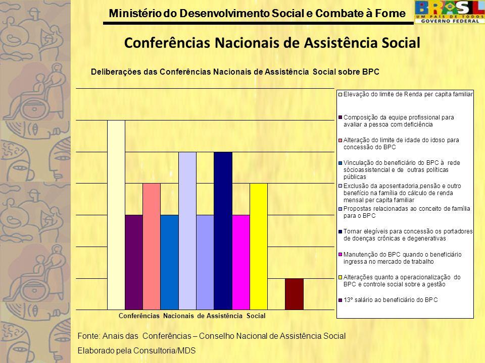 Ministério do Desenvolvimento Social e Combate à Fome Detalhamento das Conferências Nacionais do Direito da Pessoa Idosa Elevação do limite da renda mensal per capita familiar: Alteração do Limite de renda para ½ salário mínimo.( I Conf./2006 e II Conf./2008 Redução do limite de idade para o idoso: Adotar como critério a redução da idade de 65 para 60 anos.( I Conf./2006 e II Conf./2008.