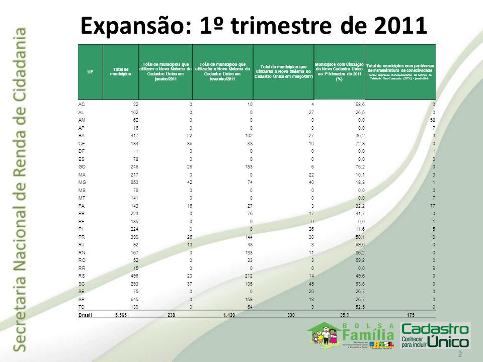 Expansão: 1º trimestre de 2011 UF Total de municípios Total de municípios que utilizam o Novo Sistema do Cadastro Único em janeiro/2011 Total de munic