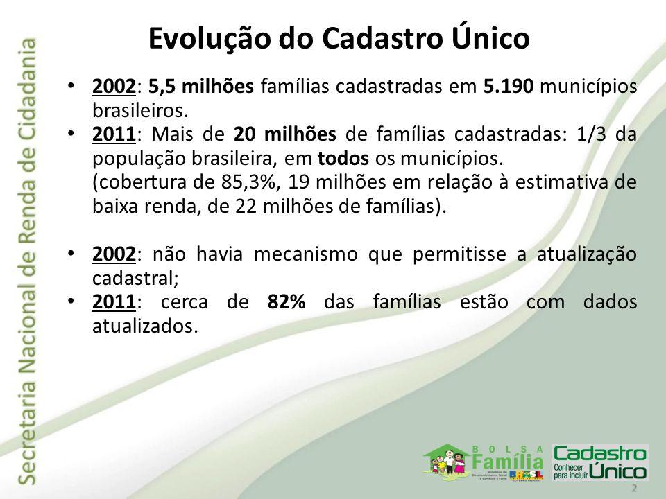 Evolução do Cadastro Único 2002: 5,5 milhões famílias cadastradas em 5.190 municípios brasileiros. 2011: Mais de 20 milhões de famílias cadastradas: 1