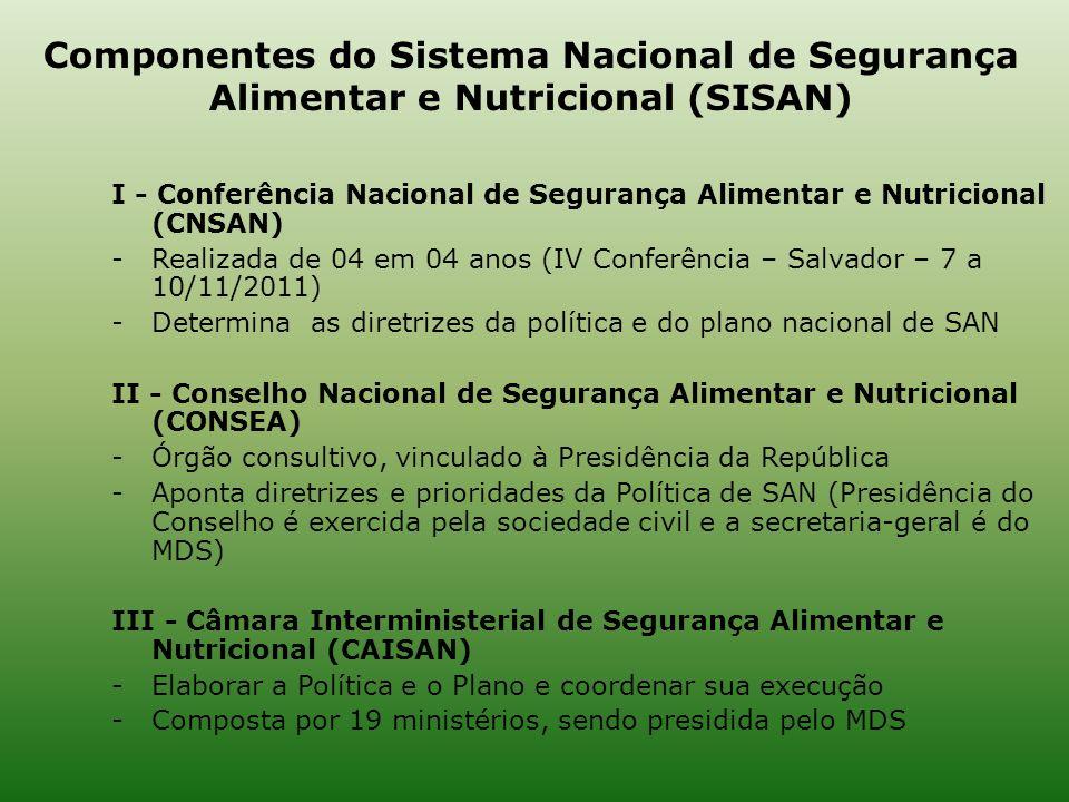 I - Conferência Nacional de Segurança Alimentar e Nutricional (CNSAN) -Realizada de 04 em 04 anos (IV Conferência – Salvador – 7 a 10/11/2011) -Determ