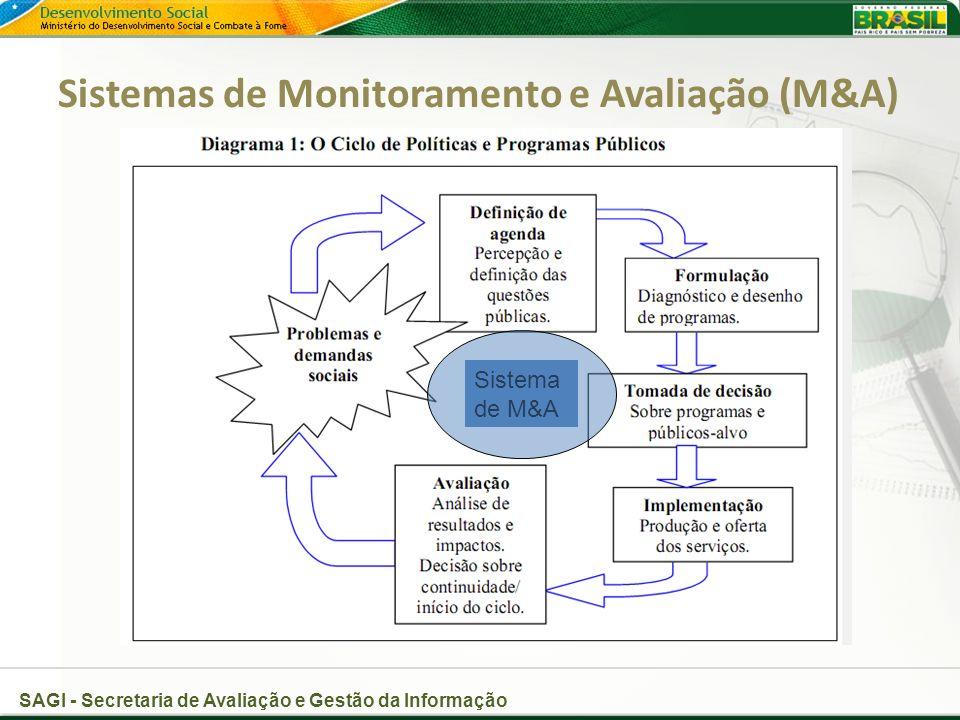 SAGI - Secretaria de Avaliação e Gestão da Informação Sistema de M&A Sistemas de Monitoramento e Avaliação (M&A)