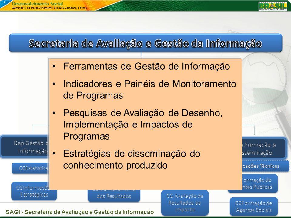 Ferramentas de Gestão de Informação Indicadores e Painéis de Monitoramento de Programas Pesquisas de Avaliação de Desenho, Implementação e Impactos de Programas Estratégias de disseminação do conhecimento produzido