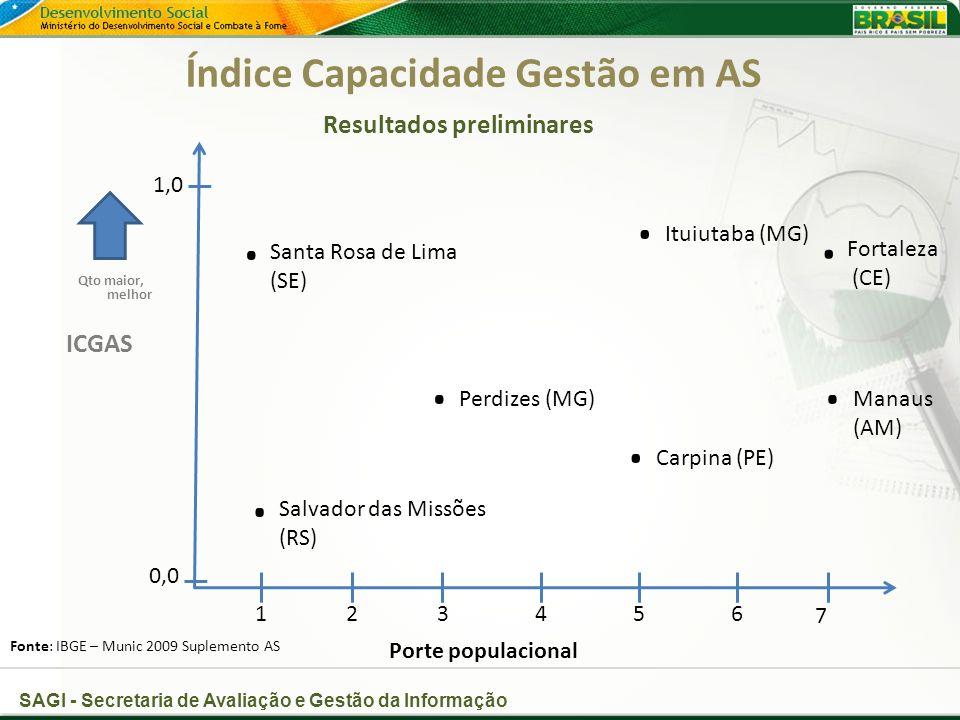 SAGI - Secretaria de Avaliação e Gestão da Informação Índice Capacidade Gestão em AS Resultados preliminares Porte populacional Fonte: IBGE – Munic 2009 Suplemento AS ICGAS 1,0 0,0 23456 7 1 Santa Rosa de Lima (SE)..