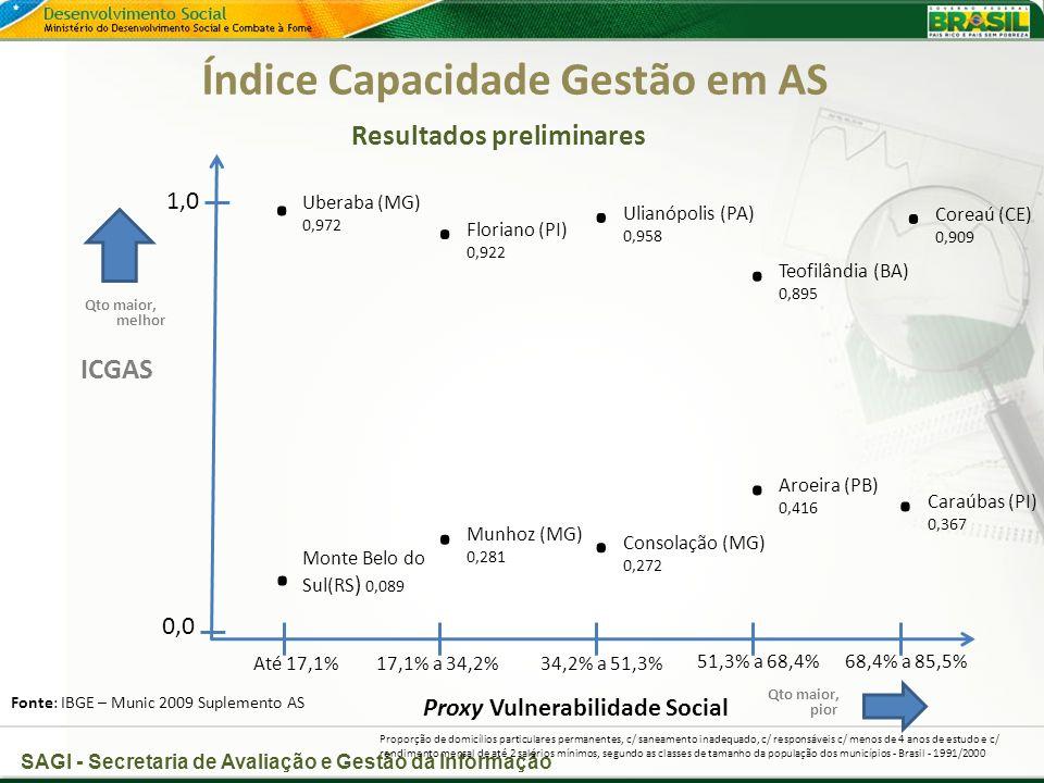 SAGI - Secretaria de Avaliação e Gestão da Informação Índice Capacidade Gestão em AS Resultados preliminares Proxy Vulnerabilidade Social Fonte: IBGE – Munic 2009 Suplemento AS ICGAS 1,0 0,0 Uberaba (MG) 0,972.