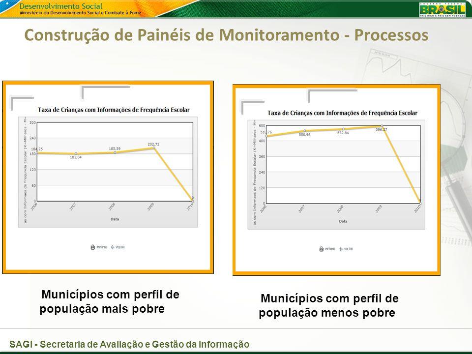SAGI - Secretaria de Avaliação e Gestão da Informação Construção de Painéis de Monitoramento - Processos Municípios com perfil de população mais pobre Municípios com perfil de população menos pobre