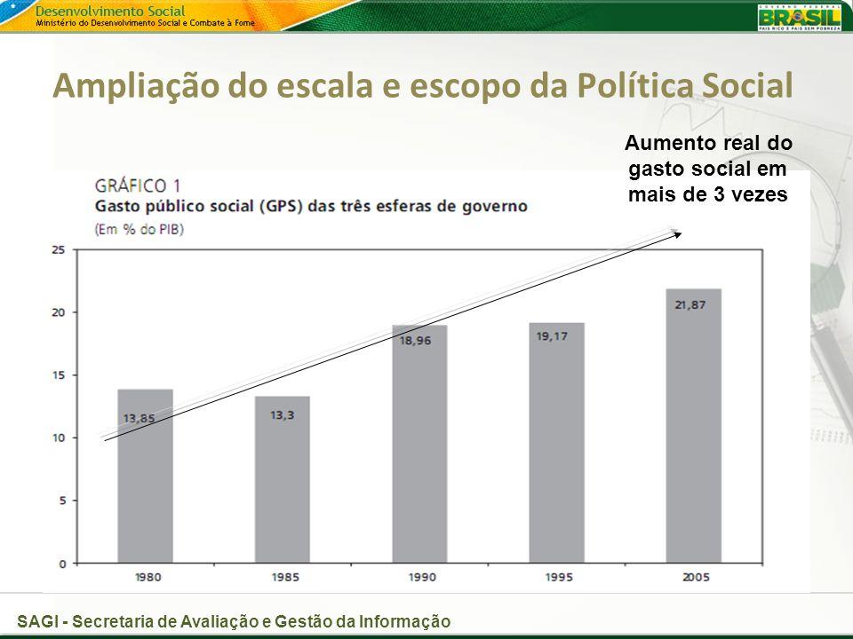 SAGI - Secretaria de Avaliação e Gestão da Informação Ampliação do escala e escopo da Política Social Aumento real do gasto social em mais de 3 vezes