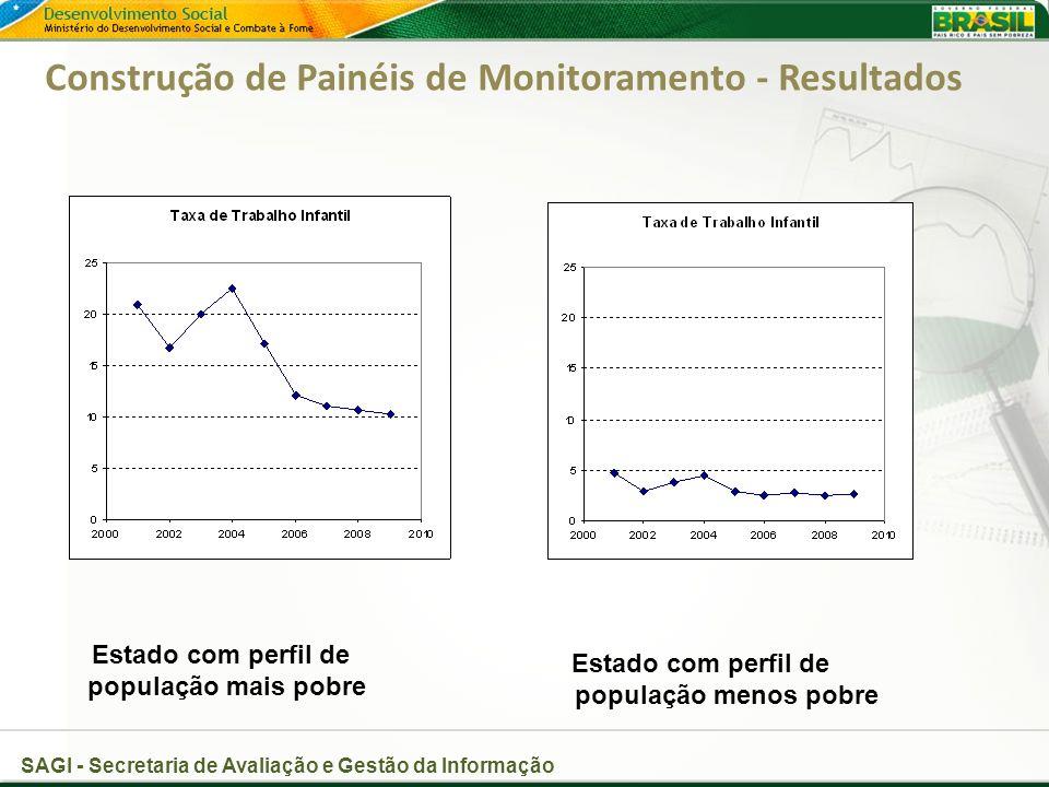 SAGI - Secretaria de Avaliação e Gestão da Informação Construção de Painéis de Monitoramento - Resultados Estado com perfil de população mais pobre Estado com perfil de população menos pobre