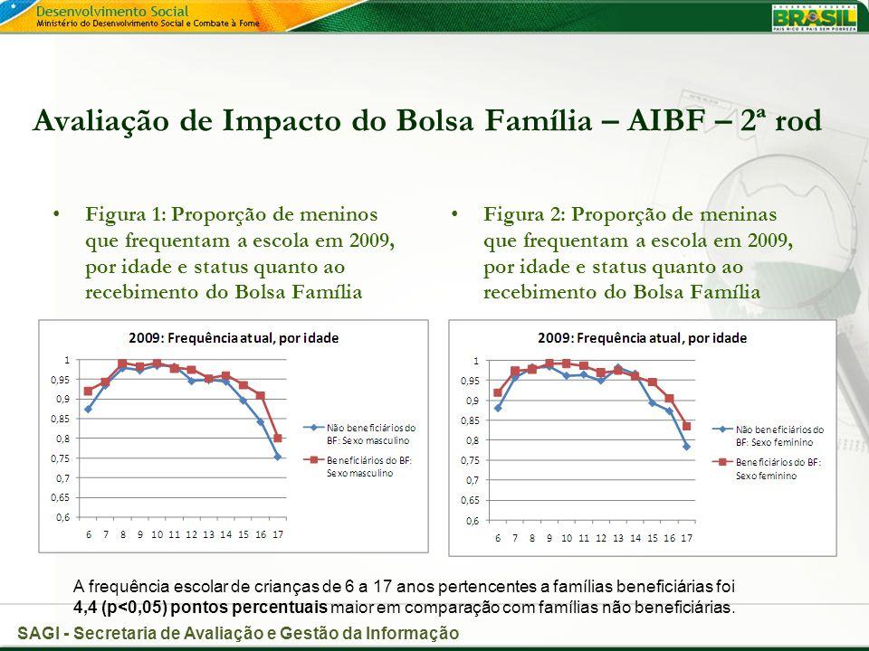 SAGI - Secretaria de Avaliação e Gestão da Informação Avaliação de Impacto do Bolsa Família – AIBF – 2ª rod Figura 1: Proporção de meninos que frequentam a escola em 2009, por idade e status quanto ao recebimento do Bolsa Família Figura 2: Proporção de meninas que frequentam a escola em 2009, por idade e status quanto ao recebimento do Bolsa Família A frequência escolar de crianças de 6 a 17 anos pertencentes a famílias beneficiárias foi 4,4 (p<0,05) pontos percentuais maior em comparação com famílias não beneficiárias.