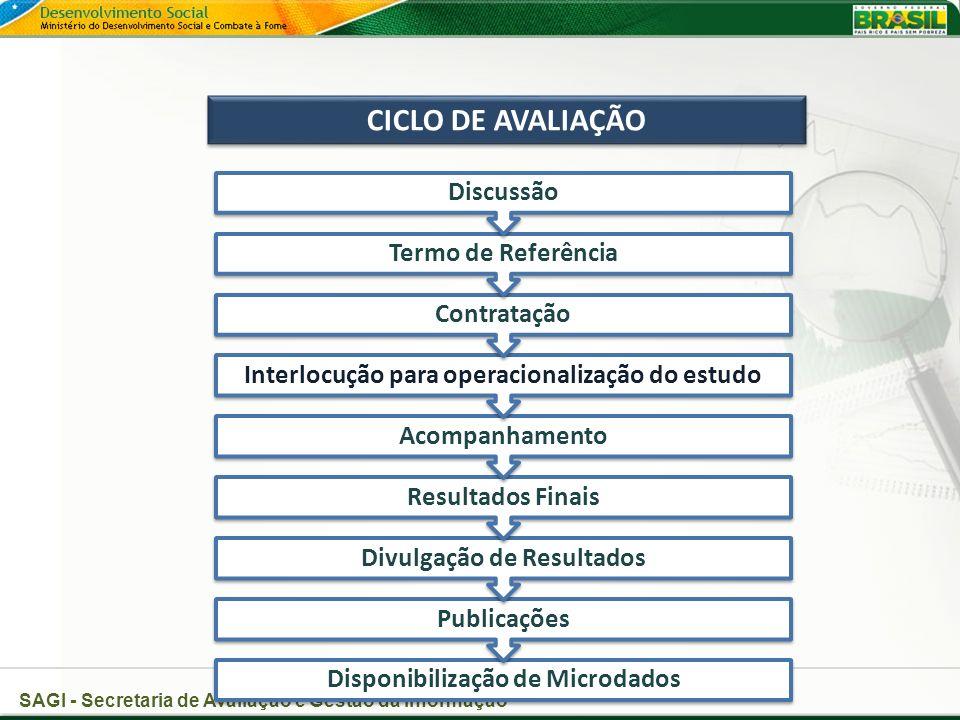SAGI - Secretaria de Avaliação e Gestão da Informação Disponibilização de Microdados Publicações Divulgação de Resultados Resultados Finais Acompanhamento Interlocução para operacionalização do estudo Contratação Termo de Referência Discussão CICLO DE AVALIAÇÃO