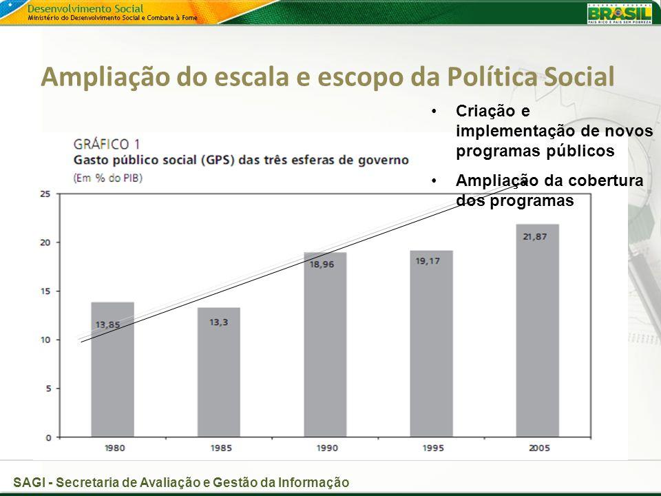 SAGI - Secretaria de Avaliação e Gestão da Informação Ampliação do escala e escopo da Política Social Criação e implementação de novos programas públicos Ampliação da cobertura dos programas
