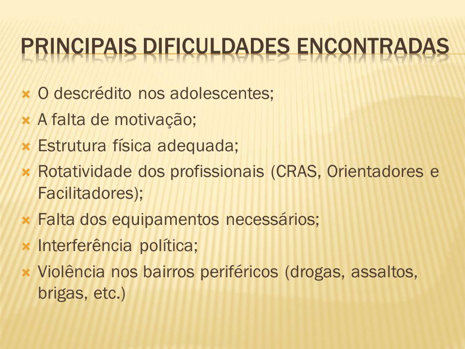 O descrédito nos adolescentes; A falta de motivação; Estrutura física adequada; Rotatividade dos profissionais (CRAS, Orientadores e Facilitadores); F