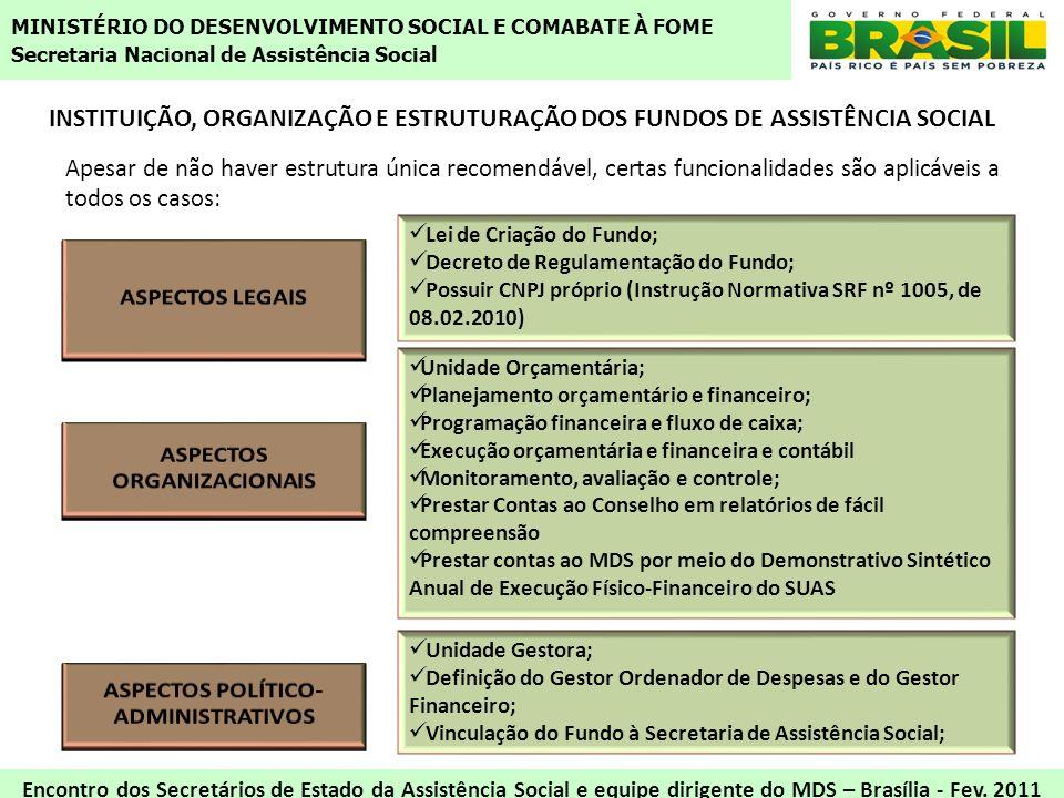 INSTITUIÇÃO, ORGANIZAÇÃO E ESTRUTURAÇÃO DOS FUNDOS DE ASSISTÊNCIA SOCIAL Lei de Criação do Fundo; Decreto de Regulamentação do Fundo; Possuir CNPJ pró