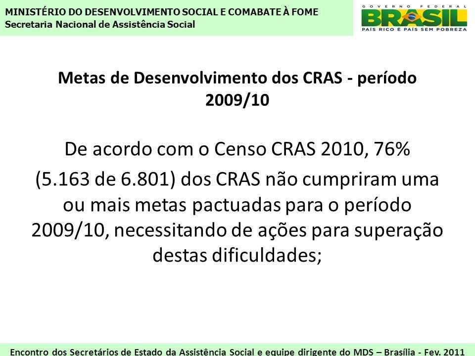 Metas de Desenvolvimento dos CRAS - período 2009/10 De acordo com o Censo CRAS 2010, 76% (5.163 de 6.801) dos CRAS não cumpriram uma ou mais metas pac