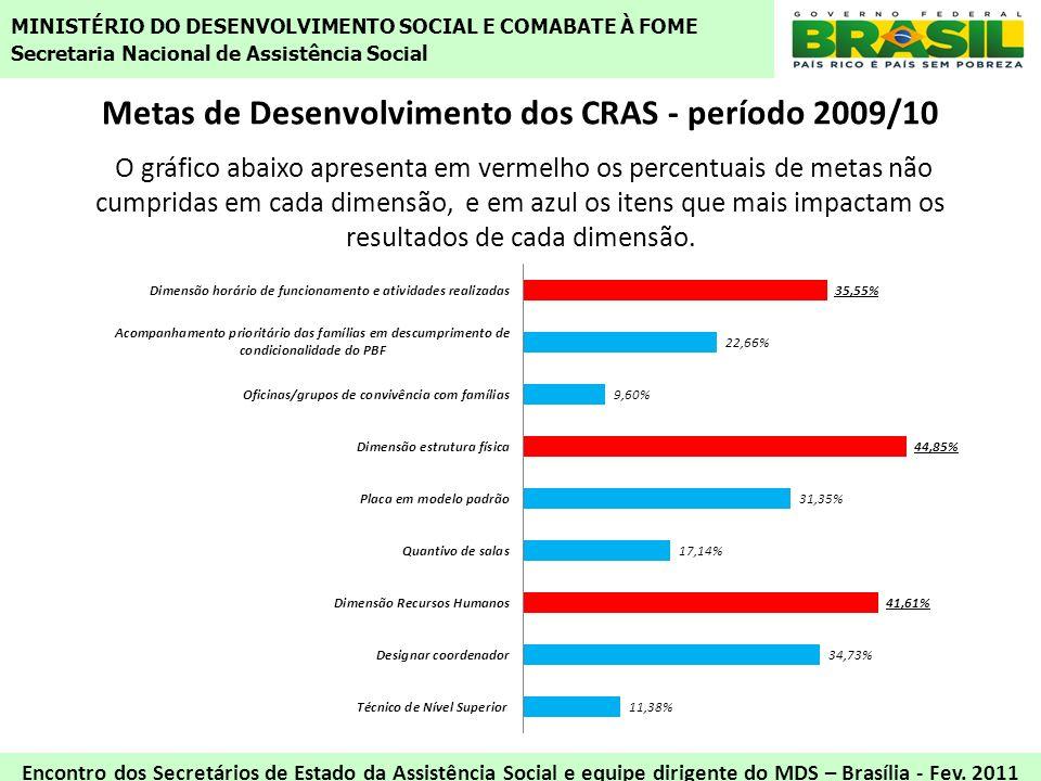 Metas de Desenvolvimento dos CRAS - período 2009/10 O gráfico abaixo apresenta em vermelho os percentuais de metas não cumpridas em cada dimensão, e e