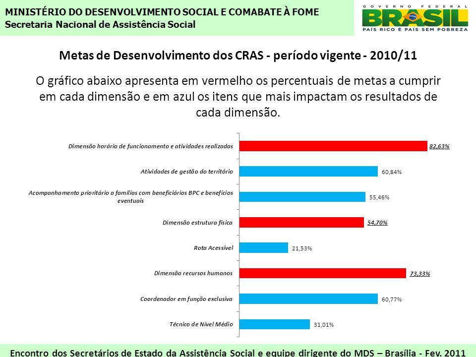 Metas de Desenvolvimento dos CRAS - período vigente - 2010/11 O gráfico abaixo apresenta em vermelho os percentuais de metas a cumprir em cada dimensã