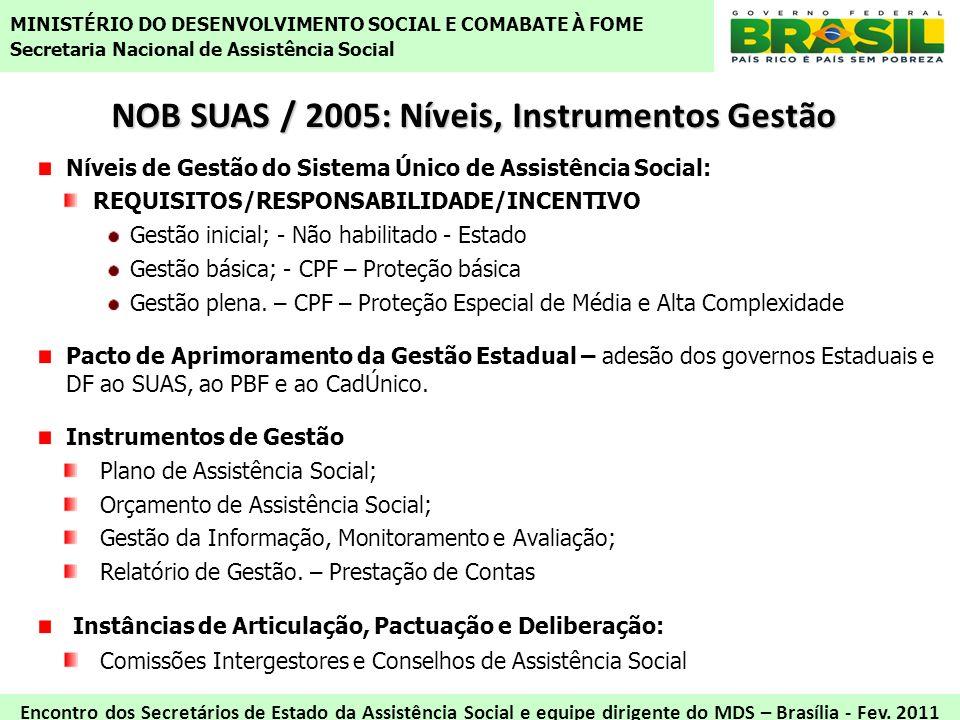 NOB SUAS / 2005: Níveis, Instrumentos Gestão Níveis de Gestão do Sistema Único de Assistência Social: REQUISITOS/RESPONSABILIDADE/INCENTIVO Gestão ini