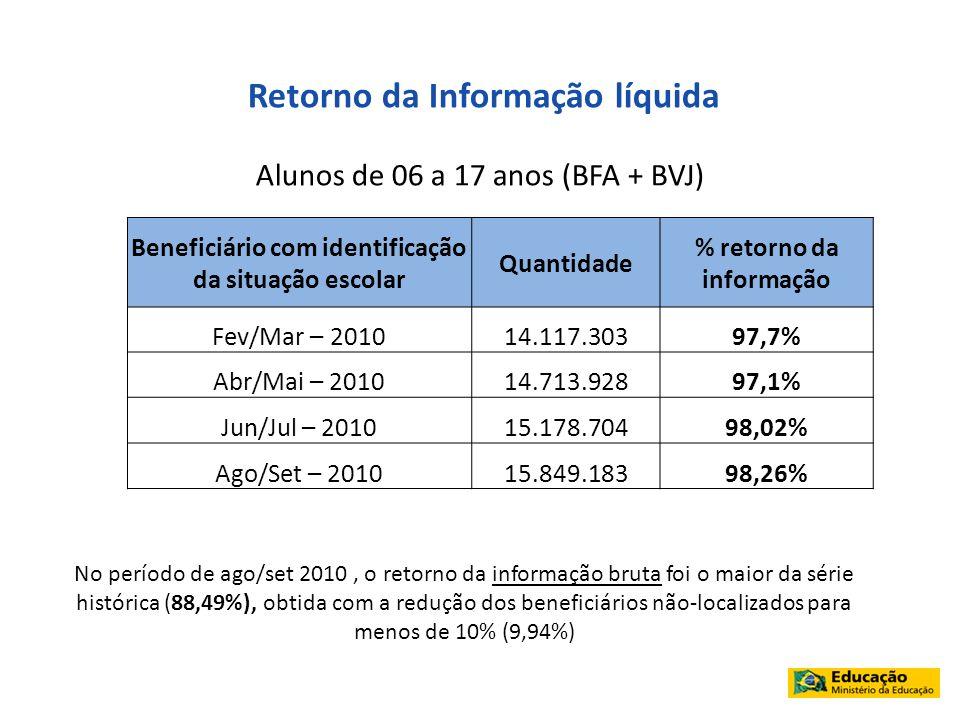 Retorno da Informação líquida Alunos de 06 a 17 anos (BFA + BVJ) Beneficiário com identificação da situação escolar Quantidade % retorno da informação