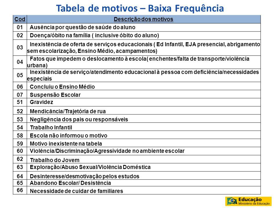 Tabela de motivos – Baixa Frequência CodDescrição dos motivos 01 Ausência por questão de saúde do aluno 02 Doença/óbito na família ( inclusive óbito d