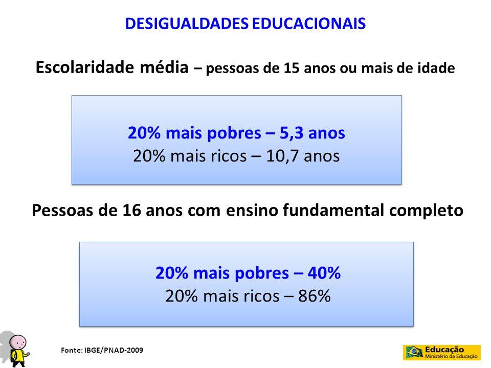 DESIGUALDADES EDUCACIONAIS Escolaridade média – pessoas de 15 anos ou mais de idade 20% mais pobres – 5,3 anos 20% mais ricos – 10,7 anos 20% mais pob