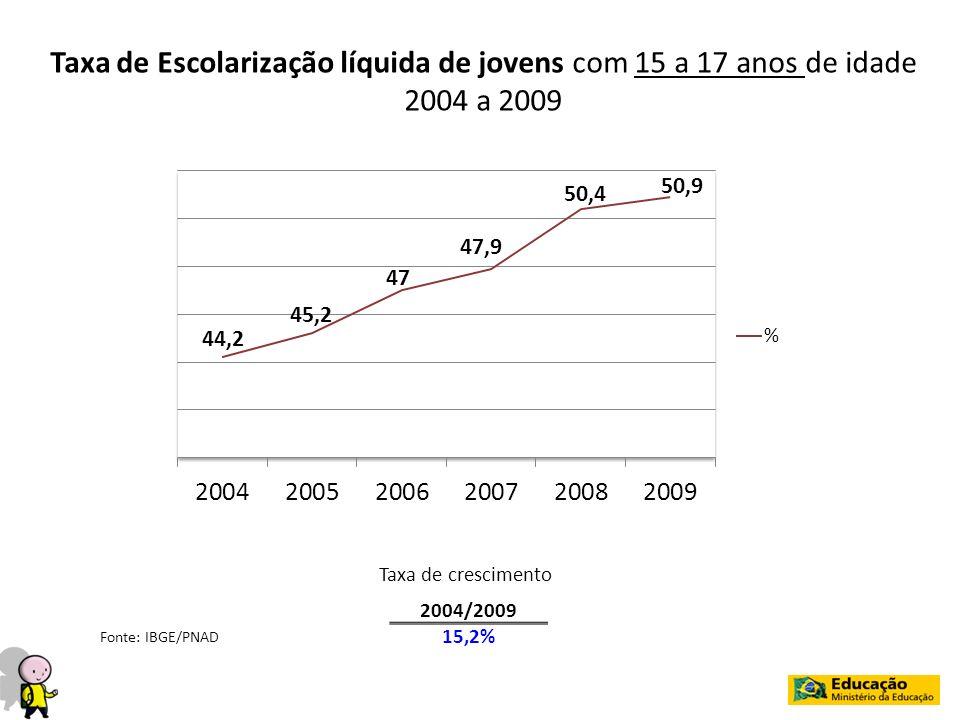 Taxa de Escolarização líquida de jovens com 15 a 17 anos de idade 2004 a 2009 2004/2009 15,2% Taxa de crescimento Fonte: IBGE/PNAD