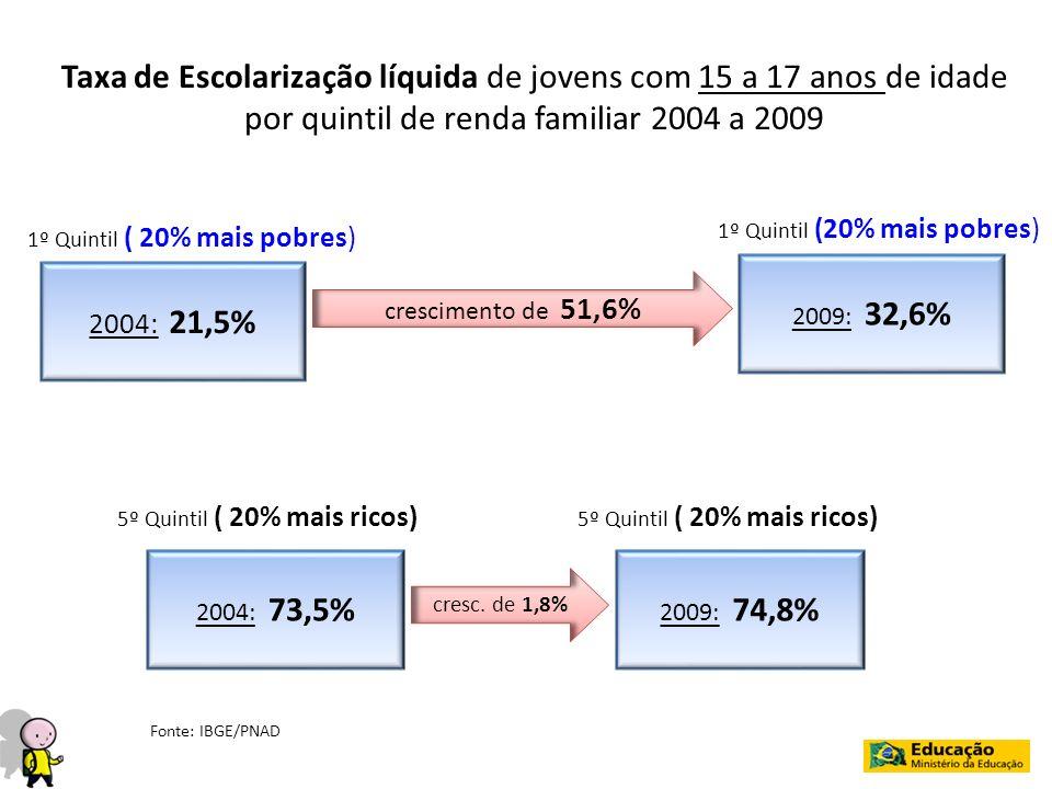 1º Quintil ( 20% mais pobres) 2004: 21,5% Taxa de Escolarização líquida de jovens com 15 a 17 anos de idade por quintil de renda familiar 2004 a 2009