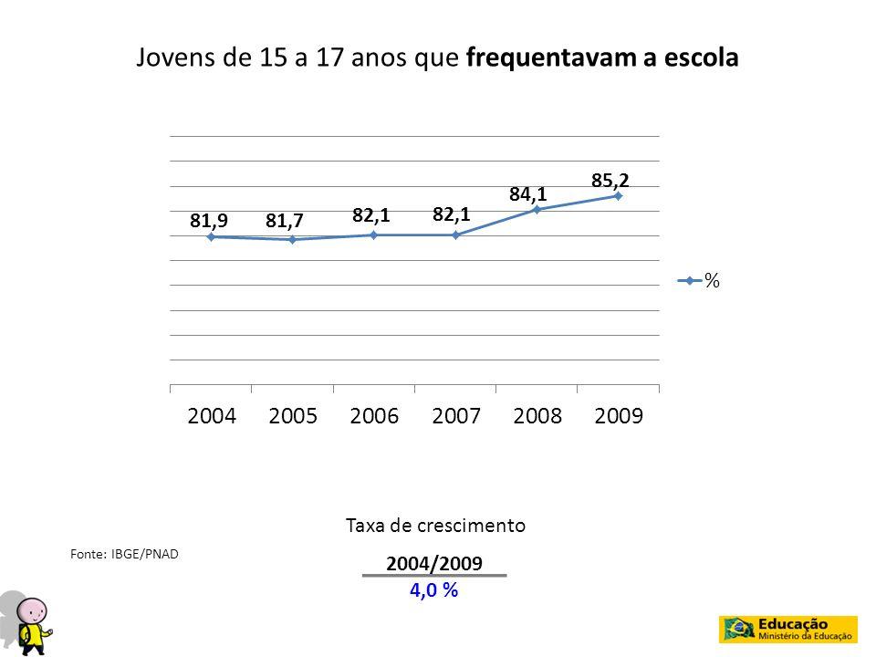 Jovens de 15 a 17 anos que frequentavam a escola 2004/2009 4,0 % Taxa de crescimento Fonte: IBGE/PNAD