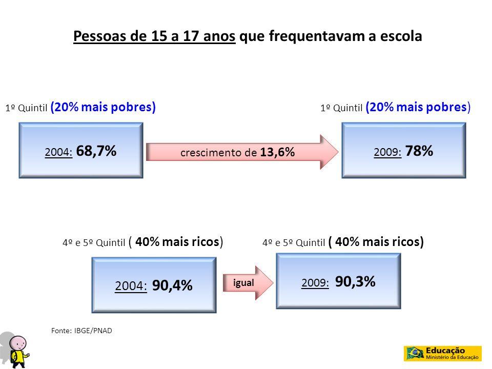 Pessoas de 15 a 17 anos que frequentavam a escola 1º Quintil (20% mais pobres) 2004: 68,7% 2009: 78% 1º Quintil (20% mais pobres) crescimento de 13,6%