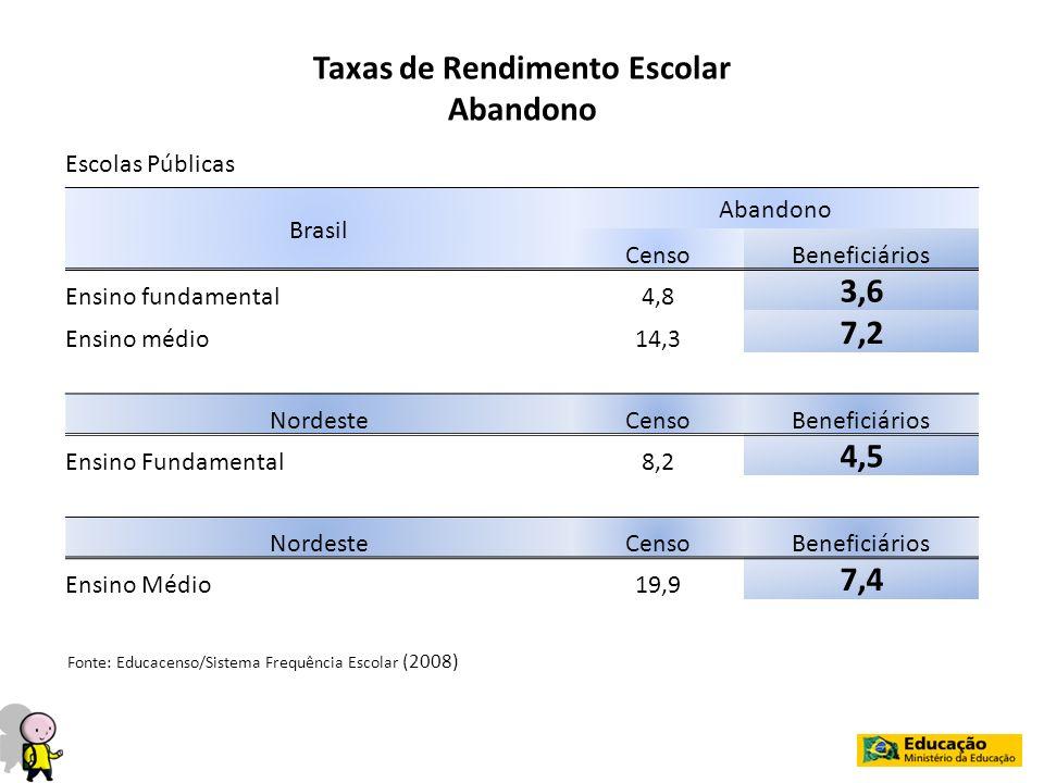 Brasil Abandono CensoBeneficiários Ensino fundamental4,8 3,6 Ensino médio14,3 7,2 NordesteCensoBeneficiários Ensino Fundamental8,2 4,5 NordesteCensoBe