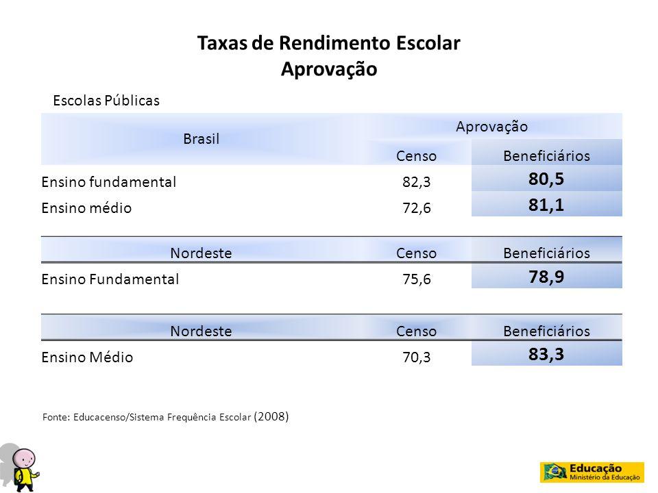 Brasil Aprovação CensoBeneficiários Ensino fundamental82,3 80,5 Ensino médio72,6 81,1 NordesteCensoBeneficiários Ensino Fundamental75,6 78,9 NordesteC