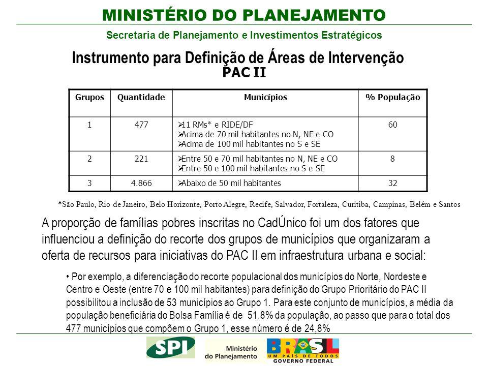 MINISTÉRIO DO PLANEJAMENTO Secretaria de Planejamento e Investimentos Estratégicos PAC II GruposQuantidadeMunicípios% População 1477 11 RMs* e RIDE/DF