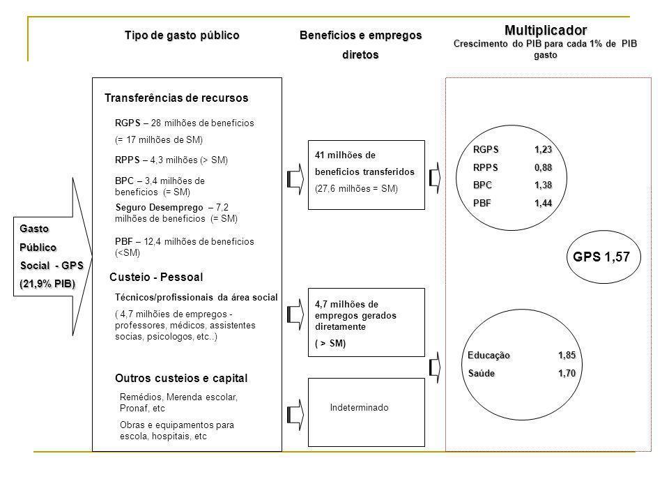 Transferências de recursos RGPS – 28 milhões de beneficios (= 17 milhões de SM) RPPS – 4,3 milhões (> SM) BPC – 3,4 milhões de beneficios (= SM) Segur
