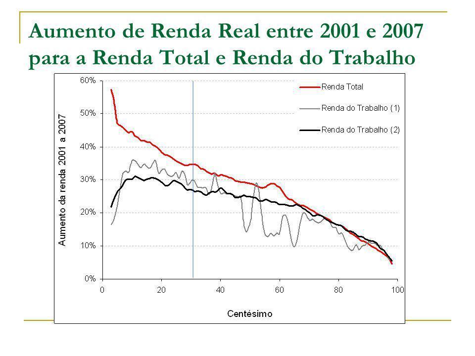 Aumento de Renda Real entre 2001 e 2007 para a Renda Total e Renda do Trabalho