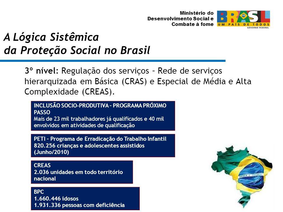 Ministério do Desenvolvimento Social e Combate à fome 3º nível: Regulação dos serviços – Rede de serviços hierarquizada em Básica (CRAS) e Especial de