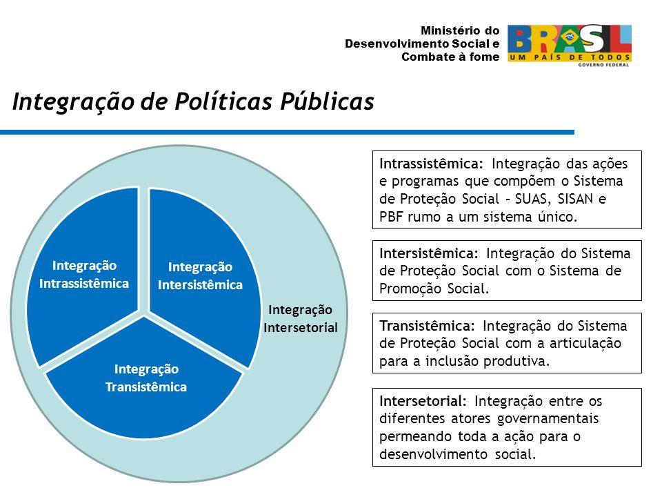 Ministério do Desenvolvimento Social e Combate à fome Integração de Políticas Públicas Integração Intersetorial Integração Intersistêmica Integração T