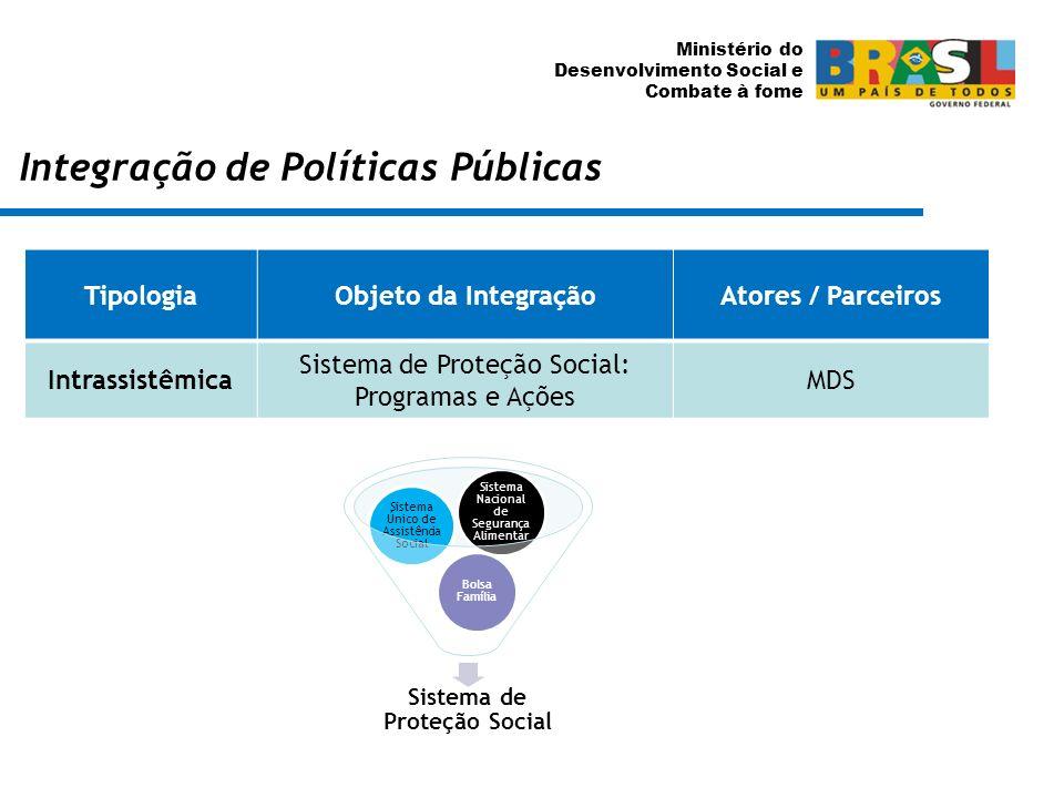 Ministério do Desenvolvimento Social e Combate à fome Integração de Políticas Públicas TipologiaObjeto da IntegraçãoAtores / Parceiros Intrassistêmica