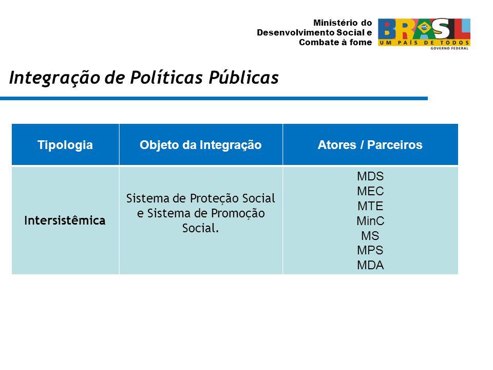 Ministério do Desenvolvimento Social e Combate à fome Integração de Políticas Públicas TipologiaObjeto da IntegraçãoAtores / Parceiros Intersistêmica
