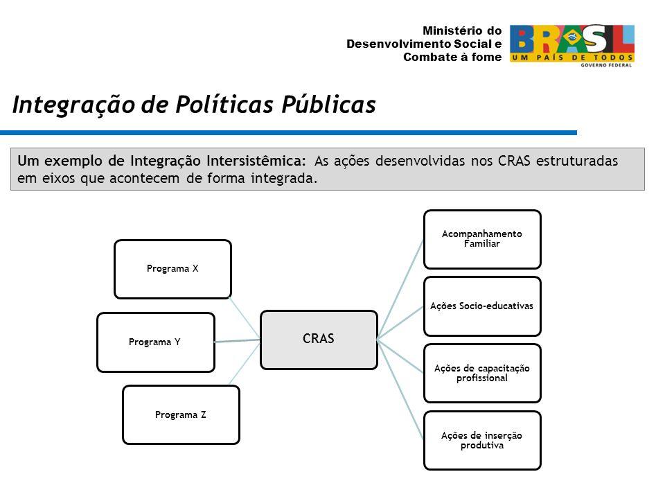 Ministério do Desenvolvimento Social e Combate à fome Integração de Políticas Públicas Exemplo de Integração Intersistêmica Um exemplo de Integração I