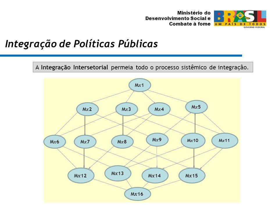 Ministério do Desenvolvimento Social e Combate à fome Integração de Políticas Públicas A Integração Intersetorial permeia todo o processo sistêmico de
