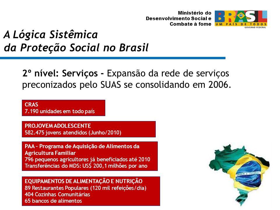 Ministério do Desenvolvimento Social e Combate à fome 2º nível: Serviços - Expansão da rede de serviços preconizados pelo SUAS se consolidando em 2006