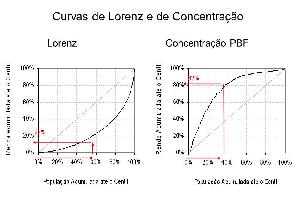 Curvas de Lorenz e de Concentração LorenzConcentração PBF