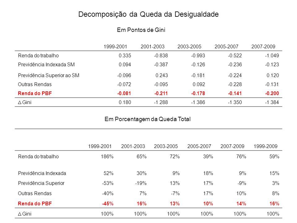 Decomposição da Queda da Desigualdade 1999-20012001-20032003-20052005-20072007-2009 Renda do trabalho0.335-0.838-0.993-0.522-1.049 Previdência Indexad