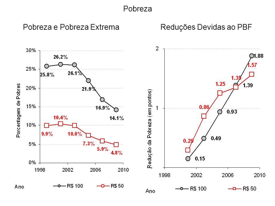Pobreza Pobreza e Pobreza ExtremaReduções Devidas ao PBF