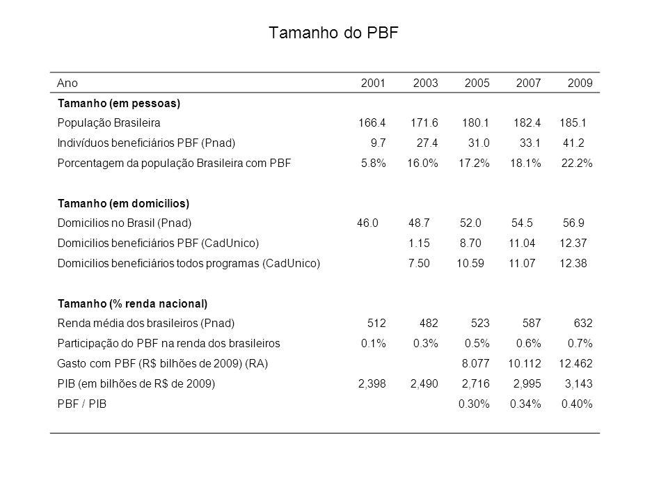 Tamanho do PBF Ano20012003200520072009 Tamanho (em pessoas) População Brasileira166.4171.6180.1182.4185.1 Indivíduos beneficiários PBF (Pnad)9.727.431.033.141.2 Porcentagem da população Brasileira com PBF5.8%16.0%17.2%18.1%22.2% Tamanho (em domicilios) Domicilios no Brasil (Pnad)46.048.752.054.556.9 Domicilios beneficiários PBF (CadUnico)1.158.7011.0412.37 Domicilios beneficiários todos programas (CadUnico)7.5010.5911.0712.38 Tamanho (% renda nacional) Renda média dos brasileiros (Pnad)512482523587632 Participação do PBF na renda dos brasileiros0.1%0.3%0.5%0.6%0.7% Gasto com PBF (R$ bilhões de 2009) (RA)8.07710.11212.462 PIB (em bilhões de R$ de 2009)2,3982,4902,7162,9953,143 PBF / PIB0.30%0.34%0.40%